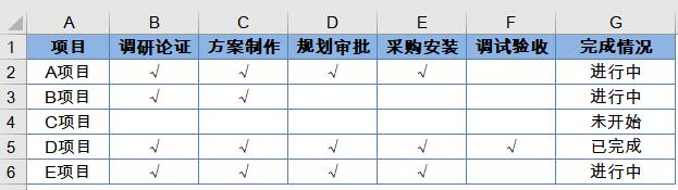 条件格式高能应用:标记项目进度插图(3)