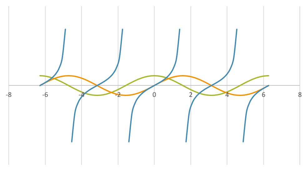 三角函数,Excel中也能画?插图