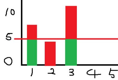 超标变色柱形图插图(1)
