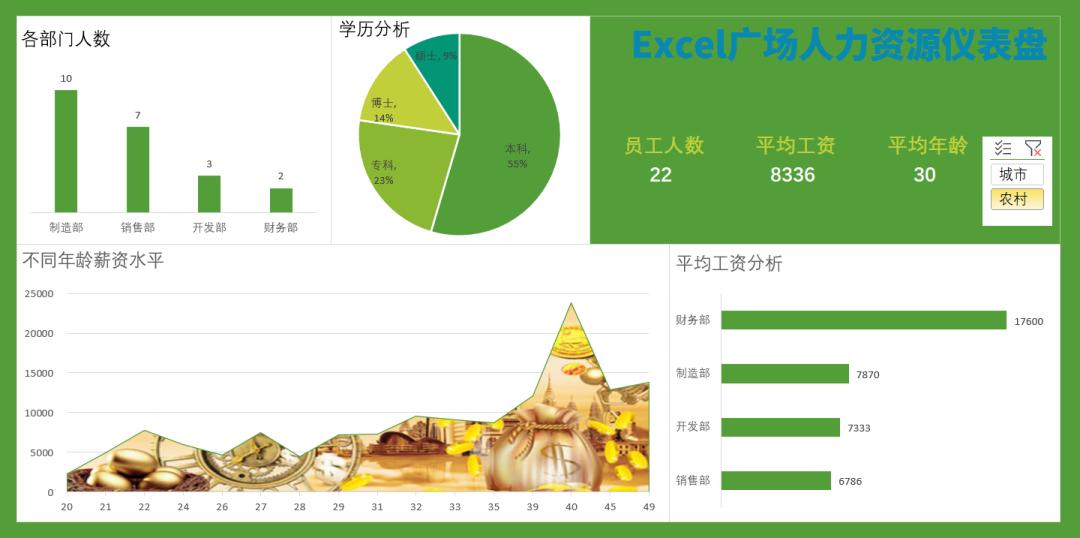 Excel人力资源仪表盘插图(14)