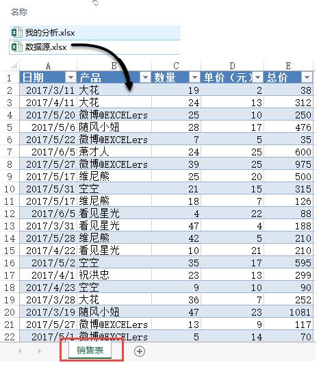 多表查询汇总中的DAX语言应用插图