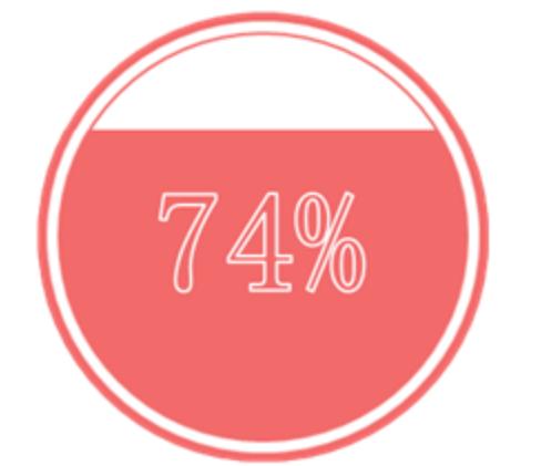 这样的图表,5.7%的人还不会插图